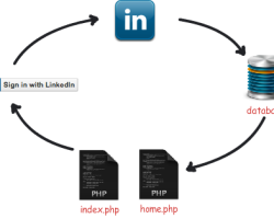 Login and Register Script with Linkedin API and Javascript